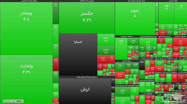 چه خطری معاملهگران سهام را در محدوده سبز تهدید میکند؟