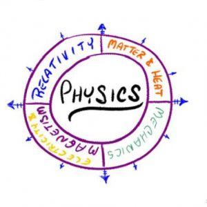 منابع و دروس مجموعه فیزیک و ضرایب آن در مقطع کارشناسی ارشد
