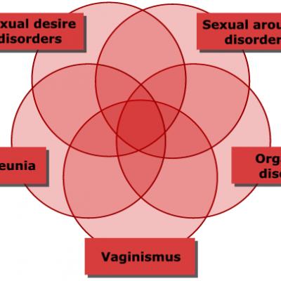انواع مشکلات و اختلالات جنسی زنانه